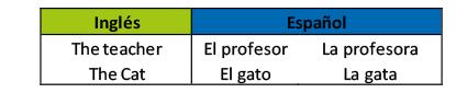 aprender ingles 2