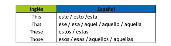 aprender ingles 3